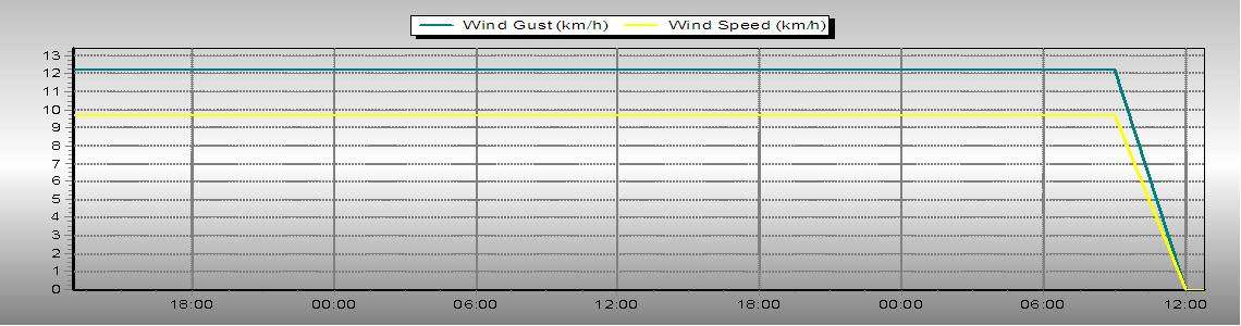 Rychlost vetru