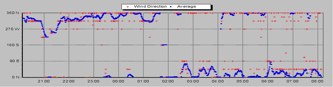Smer vetru
